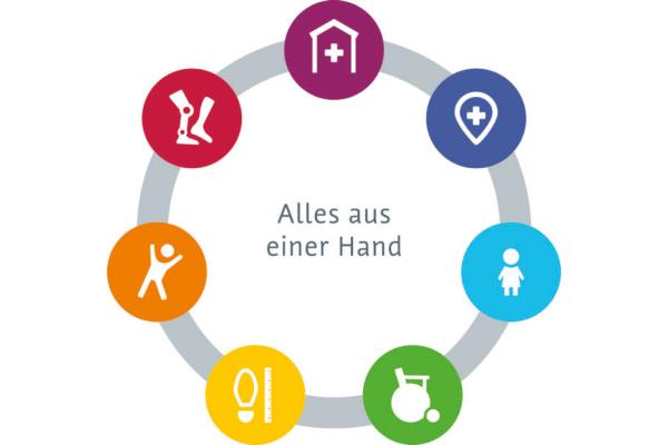 Bild 1 von Sanitätshaus Riepe GmbH & Co. KG